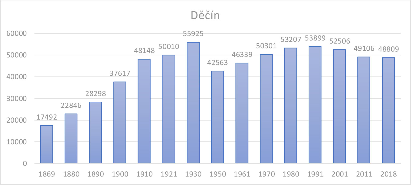 Figure 1. Population trends in Děčín (Source: Czech statistical office)
