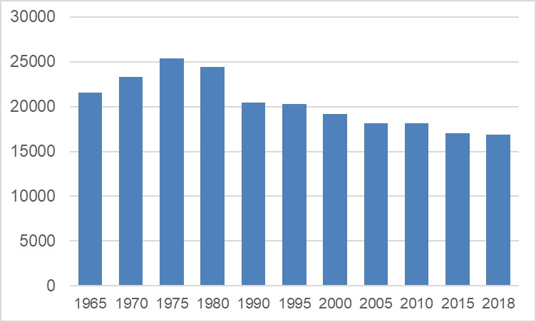 Figure 2. Population trends in Kiruna town 1965-2018 (Source: Statistics Sweden, 2019)